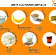 Dieta dla mikroflory jelit